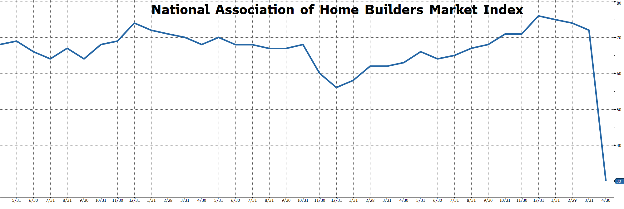Graph: National Association of Home Builders Market Index
