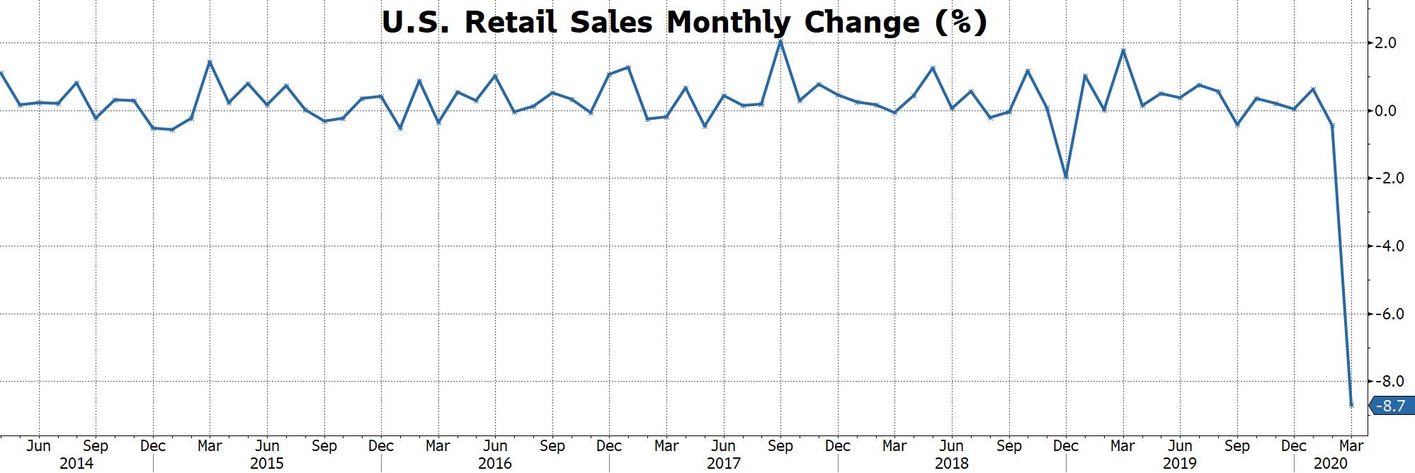 Graph: U.S. Retail Sales Monthly Change (%)