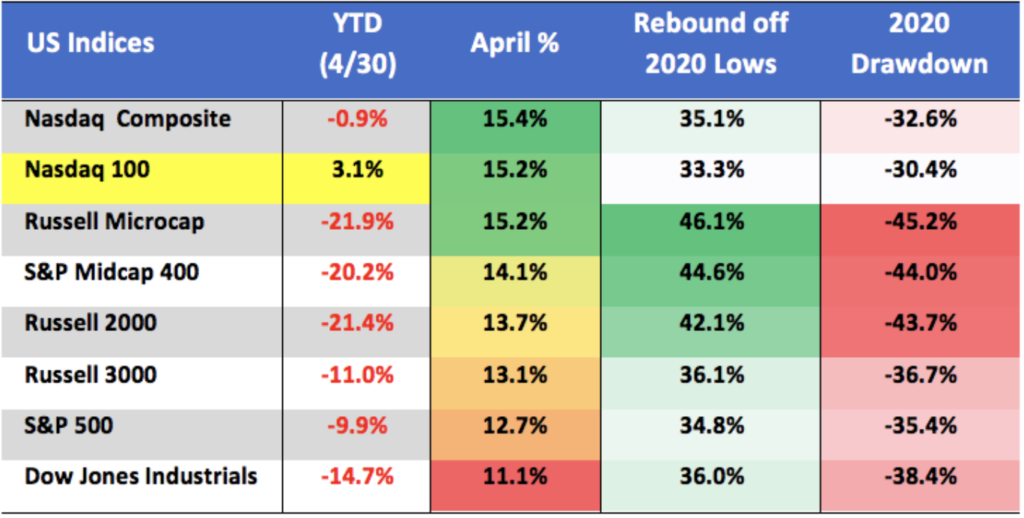 Nasdaq US Indices April Performance