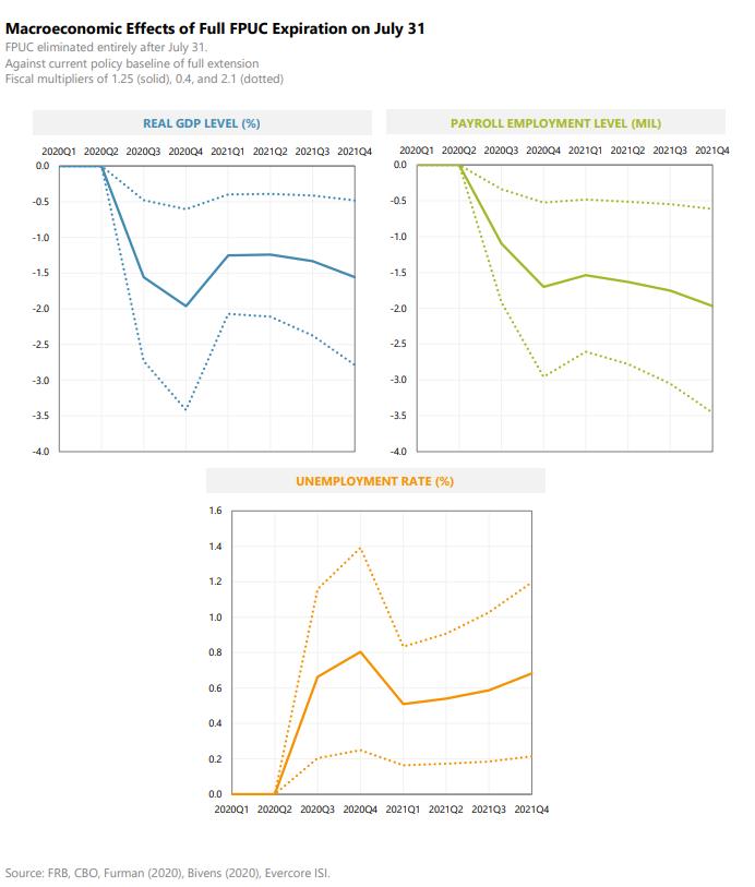 Chart: Macro Effects of Full FBUC Expiration July 31