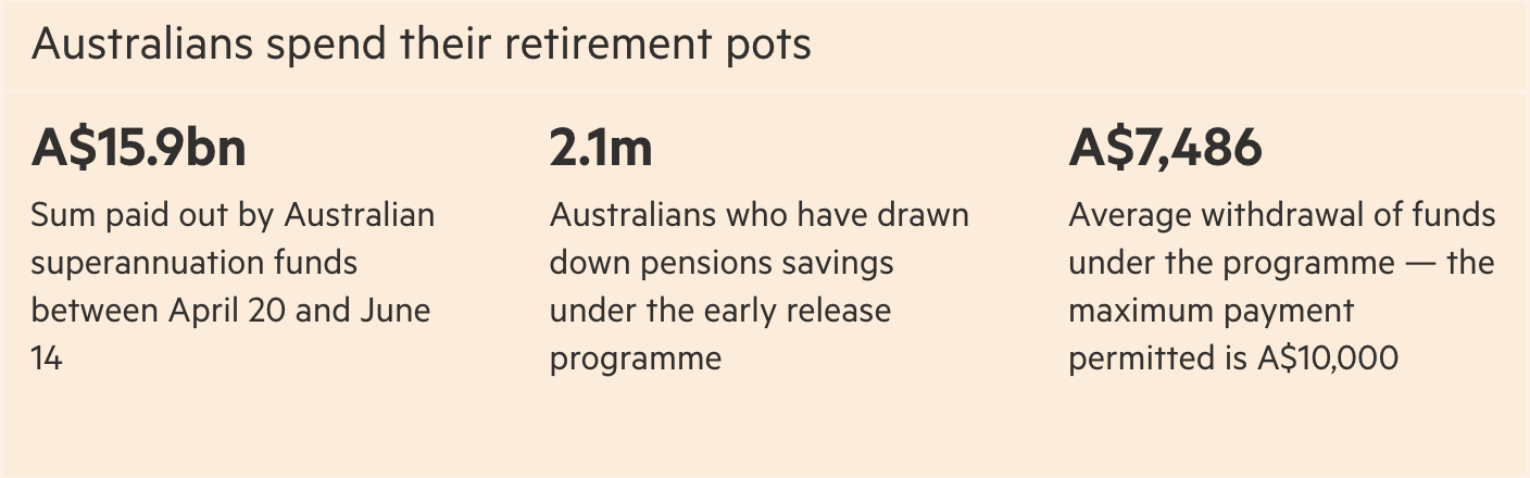 Real Vision Financial & Business Blog - Chart: Australian Pension Withdrawals 2020