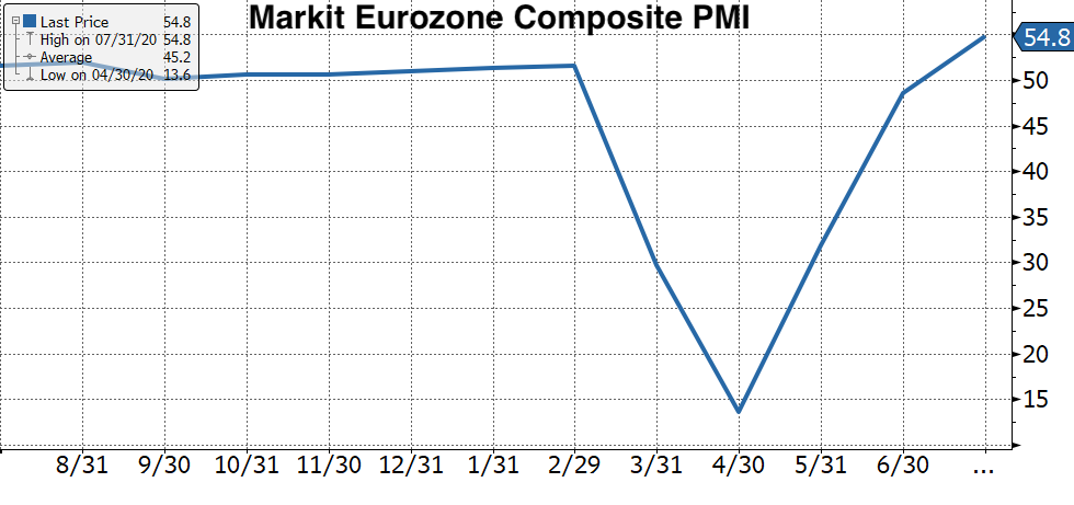 Real Vision's Financial Blog - Chart 1: Eurozone PMI