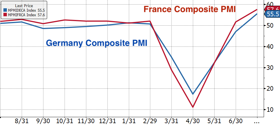 Real Vision's Financial Blog - Chart 2: Eurozone PMI