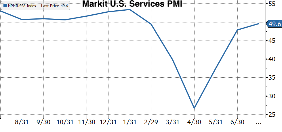 Real Vision's Financial Blog - Chart 3: U.S. Services PMI