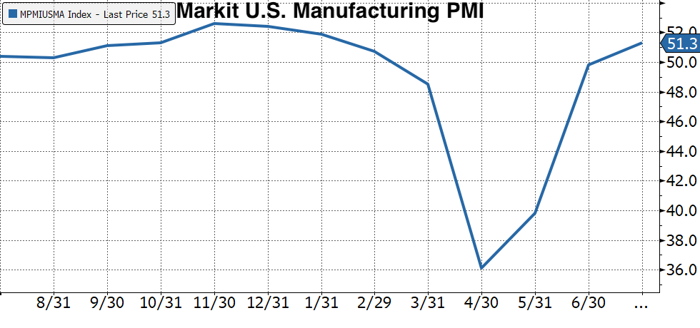 Real Vision's Financial Blog - Chart 4: U.S. Manufacturing PMI