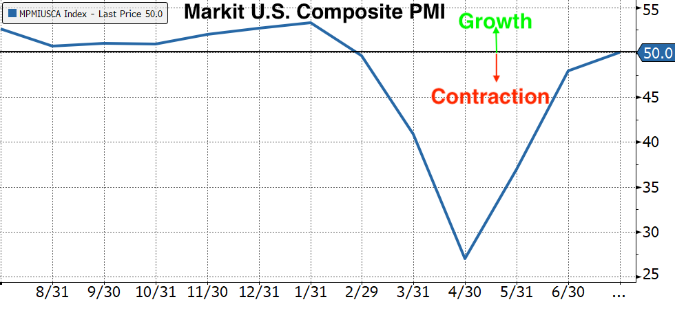 Real Vision's Financial Blog - Chart 5: U.S. Composite PMI of Manufacturing and Services PMI