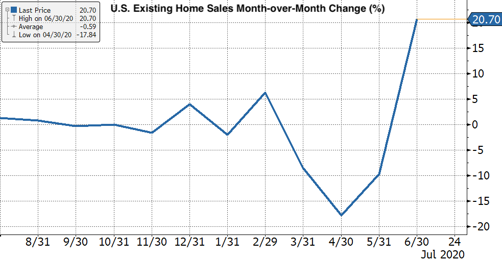 Real Vision's Financial Blog - Chart 6: U.S. Existing Home Sales Month-over-Month Change %
