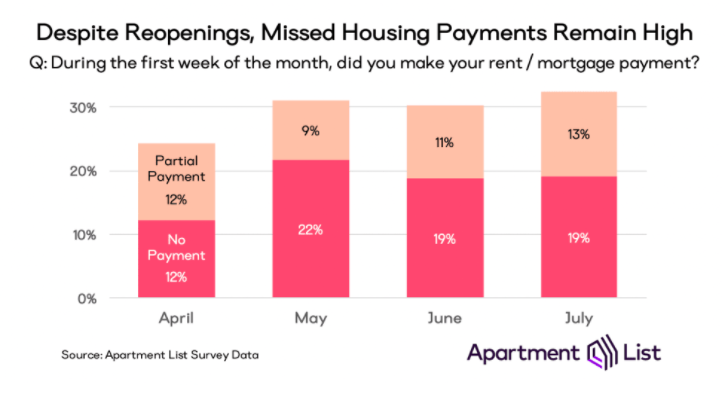 Real Vision's Financial Blog - Chart 7: Missed Rent in U.S.
