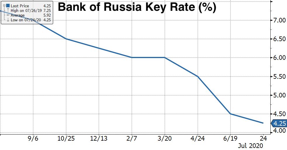 Real Vision's Financial Blog - Chart 8: Russia Central Break