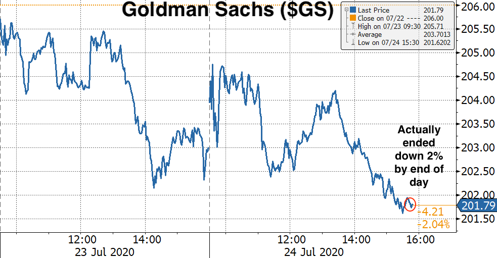 Real Vision's Financial Blog - Chart 9: Goldman Sachs Stock ($GS)
