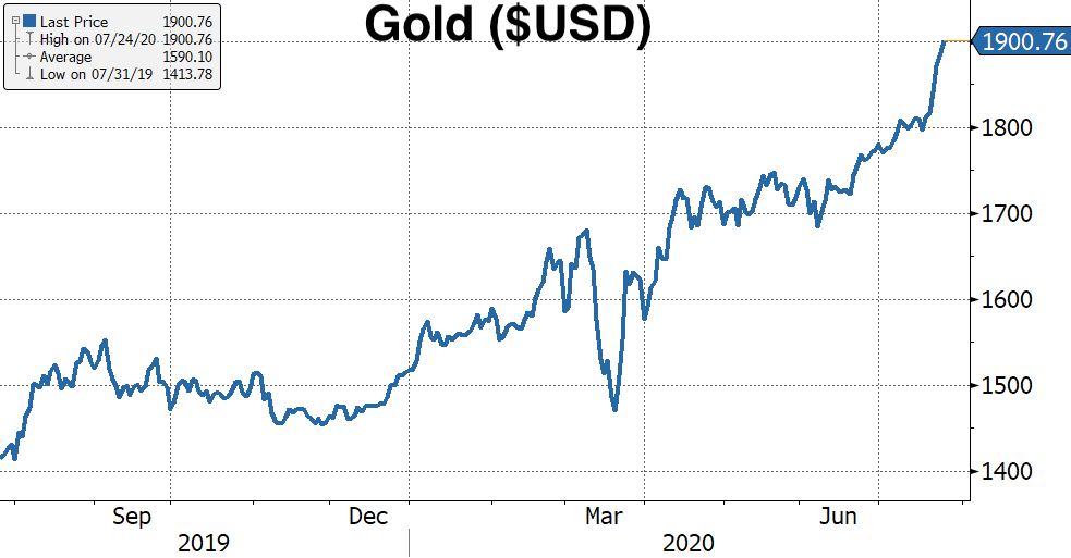 Real Vision's Financial Blog - Chart 10: Gold ($USD)