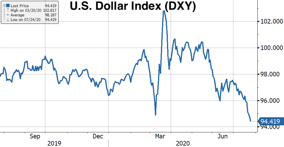 Real Vision's Financial Blog - Chart 11: U.S. Dollar Index (DXY)