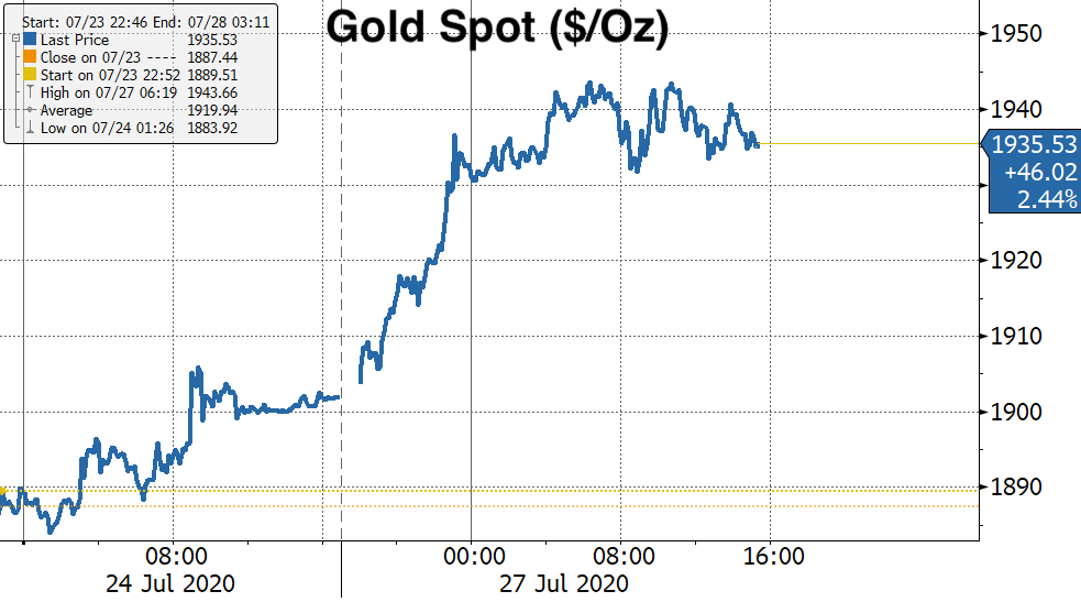Real Vision's Financial Blog - Chart: Gold Spot Intraday ($/Oz)