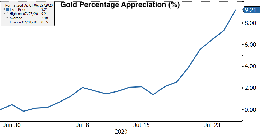 Real Vision's Financial Blog - Chart: Gold Percentage Appreciation for Melt-Up Month