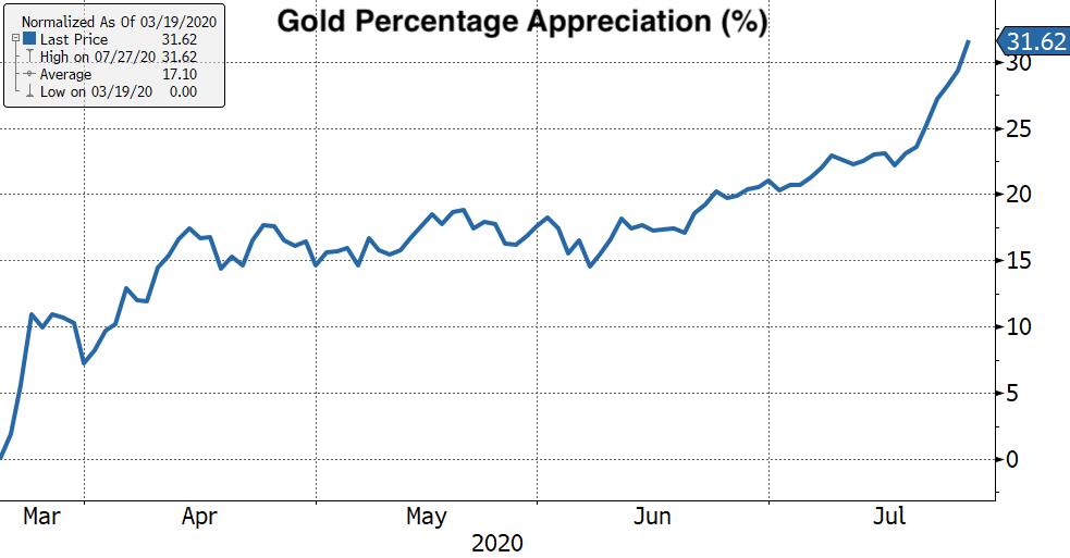 Real Vision's Financial Blog - Chart: Gold Percentage Appreciation