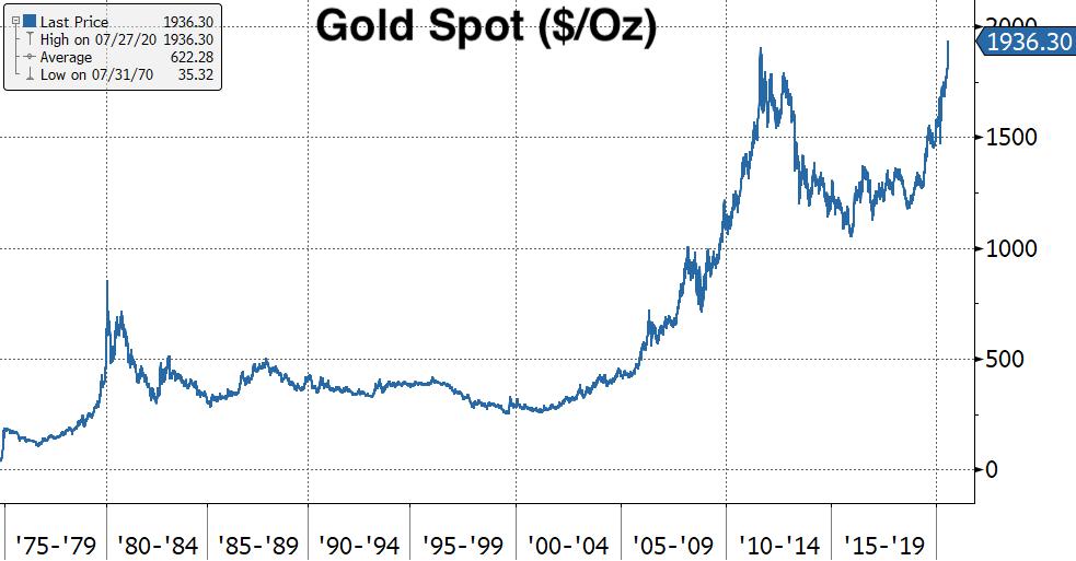 Real Vision's Financial Blog - Chart: Gold Spot ($/Oz) - 1970-2020