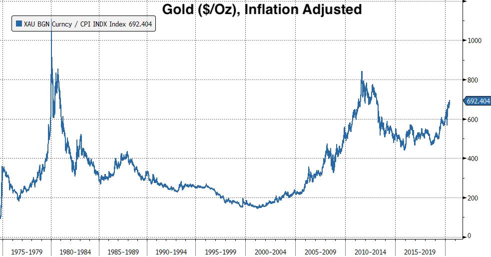 Real Vision's Financial Blog - Chart: Gold ($/Oz) - Inflation Adjusted