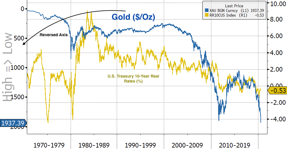 Real Vision's Financial Blog - Chart: Lyn Alden's Gold Yields vs. Real Yields