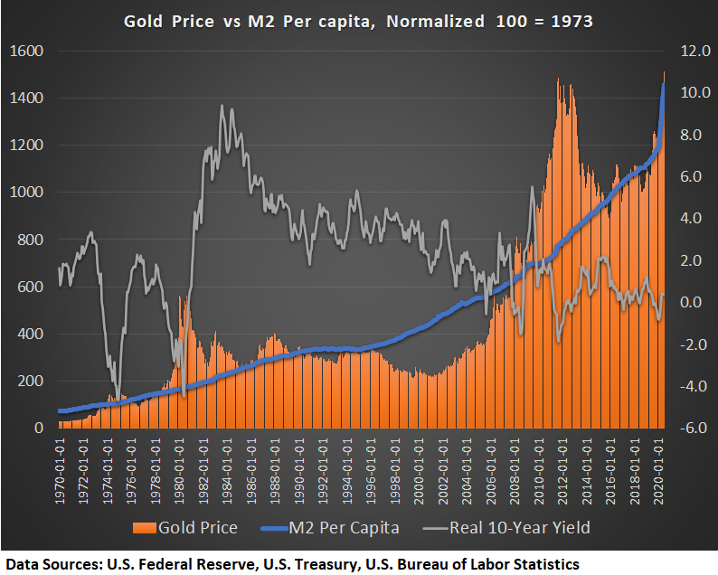 Real Vision's Financial Blog - Chart: Lyn Alden's Gold Chart vs. Real Yields vs. M2