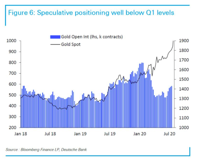 Real Vision's Financial Blog - Chart: Gold Open Interest