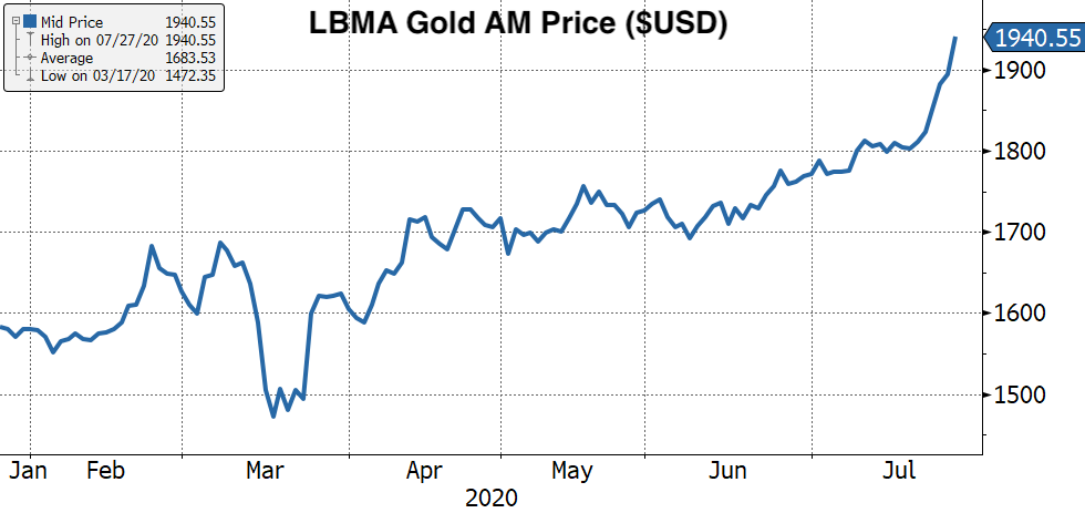 Real Vision's Financial Blog - Chart: LBMA Gold AM Price ($USD)