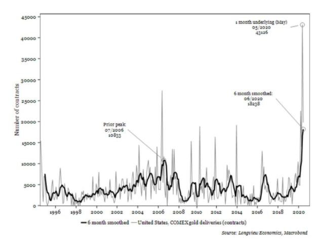Real Vision's Financial Blog - Chart: Gold Conversions - 1994-2020