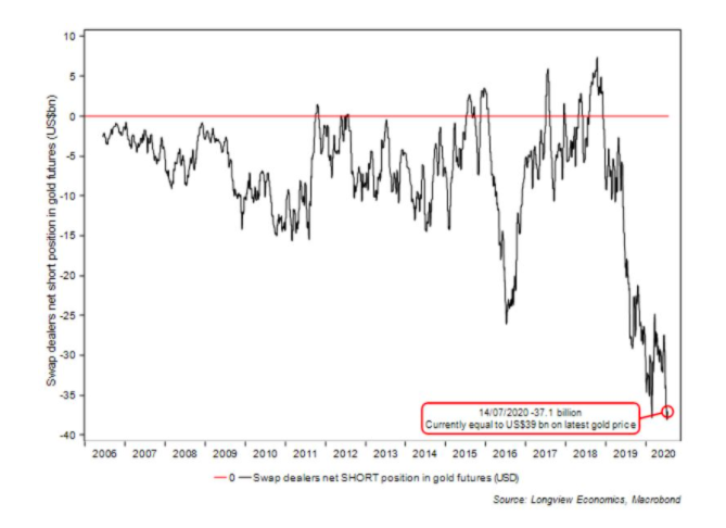 Real Vision's Financial Blog - Chart: Swap dealers net short position in gold futures