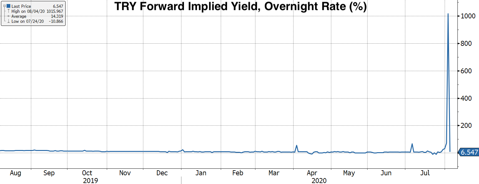 Real Vision Blog - Chart: TRY Forward Implied Yield, Overnight Rate (%)