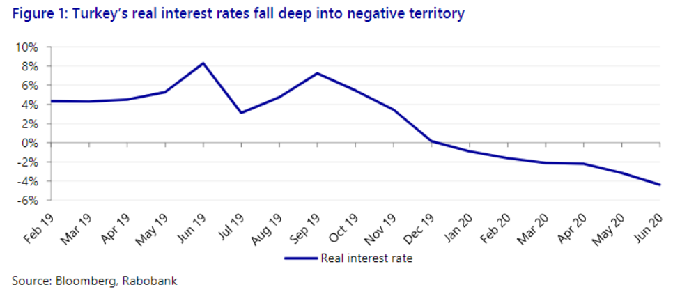 Real Vision Blog - Chart 2: Turkey's real interest rate fall deep into negative territory