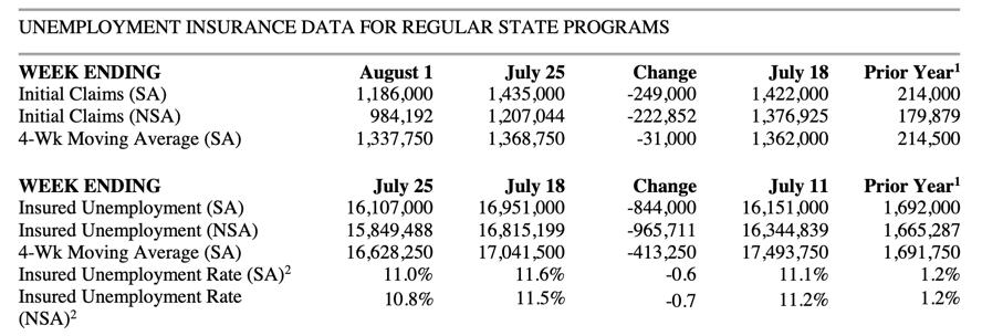 Real Vision Blog - Chart: Unemployment Insurance Data for Regular State Programs