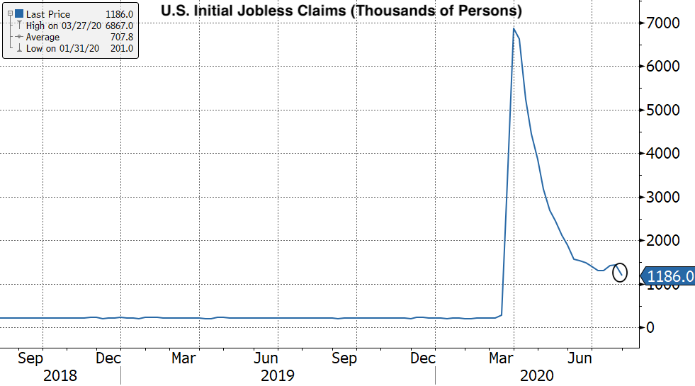 Real Vision Blog - Chart: U.S. Initial Jobless Claims