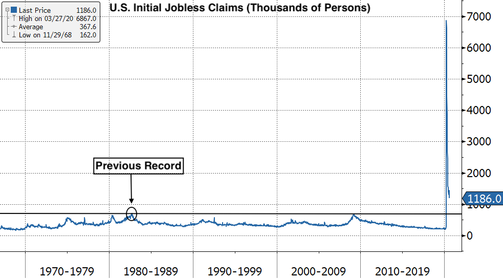 Real Vision Blog - Chart: Record U.S. Jobless Claims