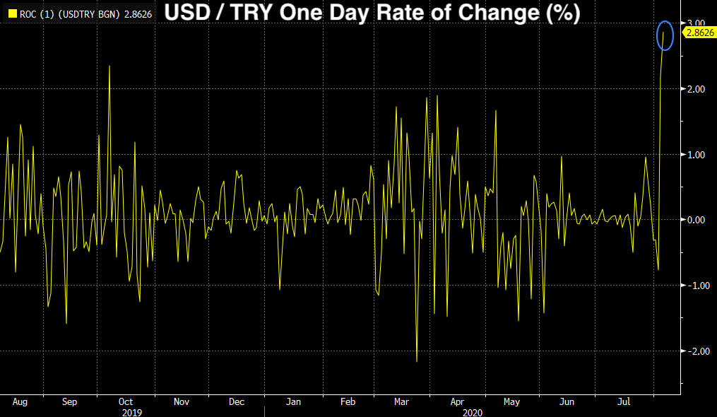 Real Vision Blog - Graph: USD/TRY - Lira Volatility