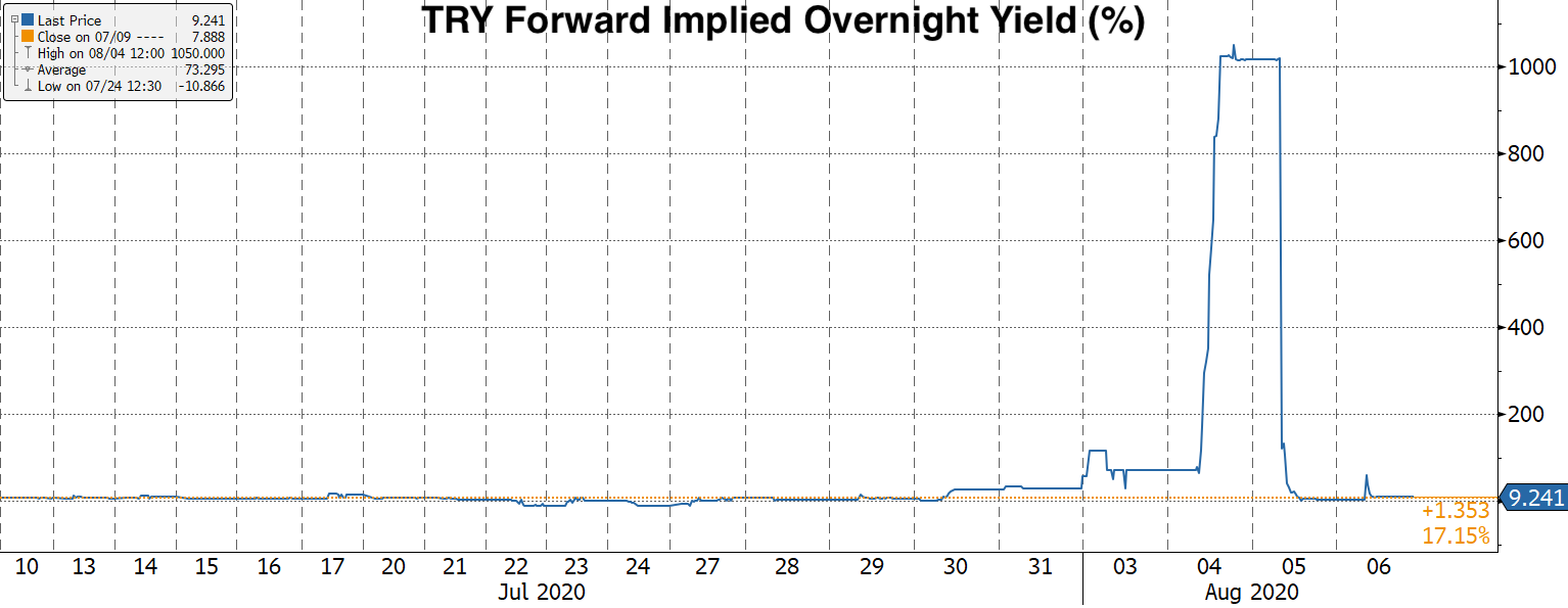Real Vision Blog - Chart: TRY Forward Implied Overnight Yield (%)