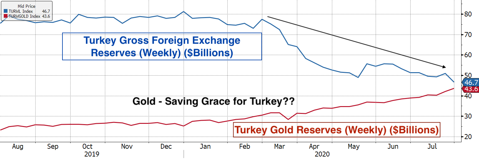 Real Vision Blog - Graph: Turkey Gross Foreign Exchange Reserves (Weekly) ($Billions)