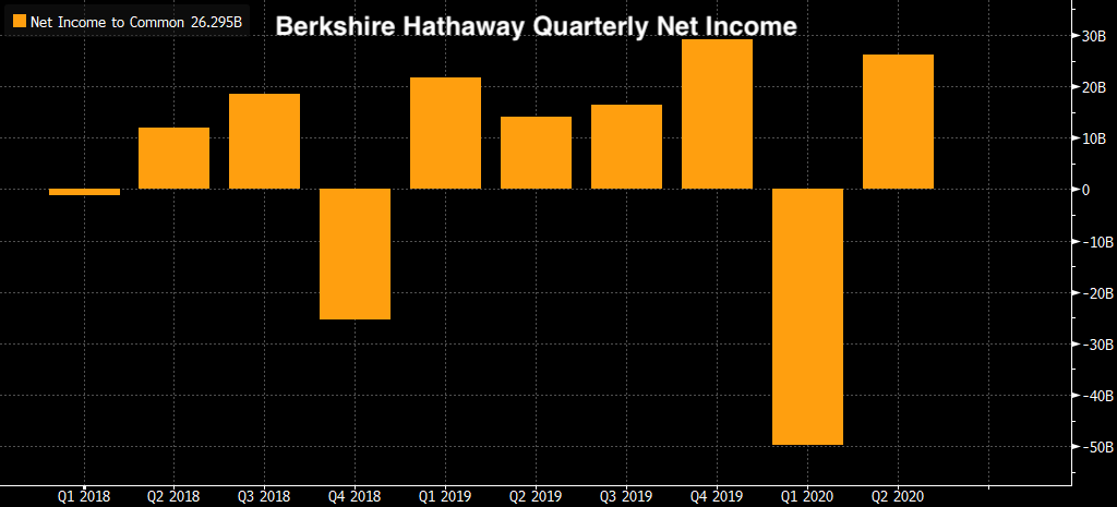 Real Vision Blog - Chart: Berkshire Hathaway Quarterly Net Income (Bloomberg)