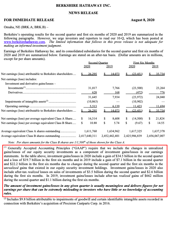 Real Vision Blog: Buffet Note - Berkshire Hathaway Q2 Earnings Press Release