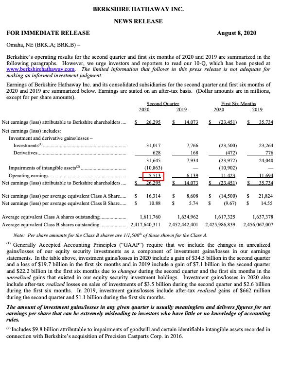 Real Vision Blog: Berkshire Hathaway Q2 Earnings Press Release