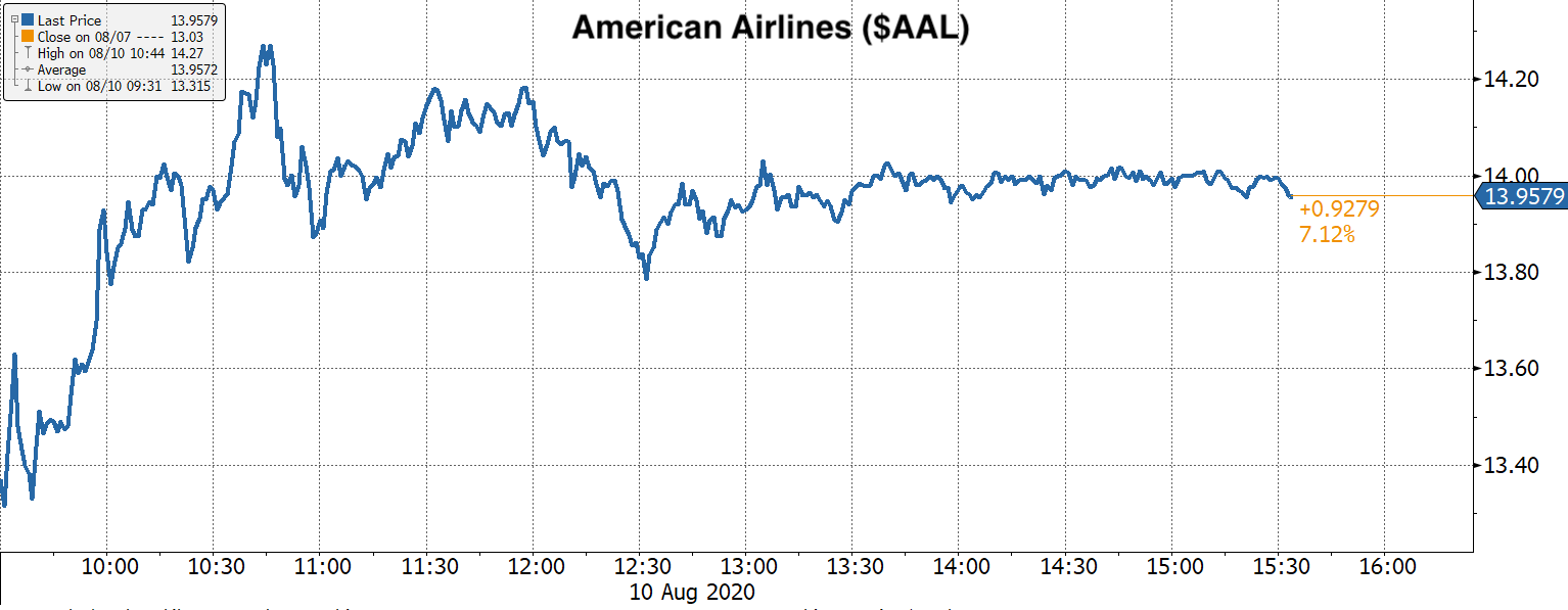 Real Vision Blog - Chart: American Airlines ($AAL) Stock Up