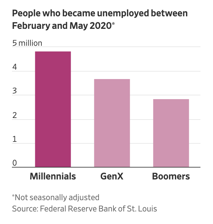Real Vision Blog - Chart: Millennial Unemployment 2020