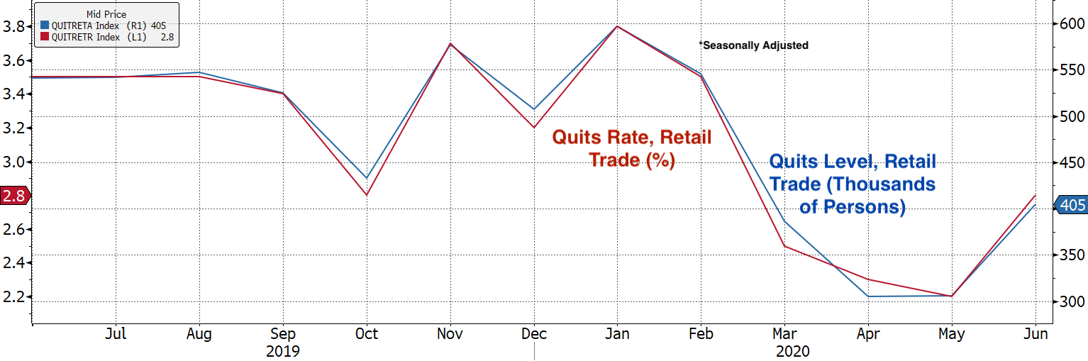 Real Vision Blog - Chart:Jolts Data Quits Level and Rates Retail Trade