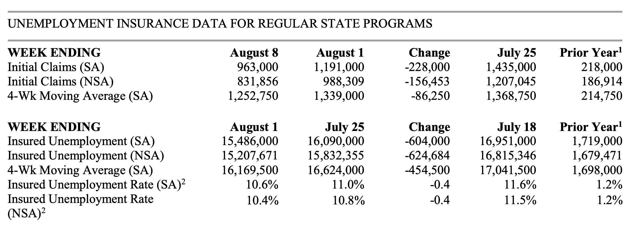 Real Vision - Table: Unemployment Insurance Data for Regular State Programs