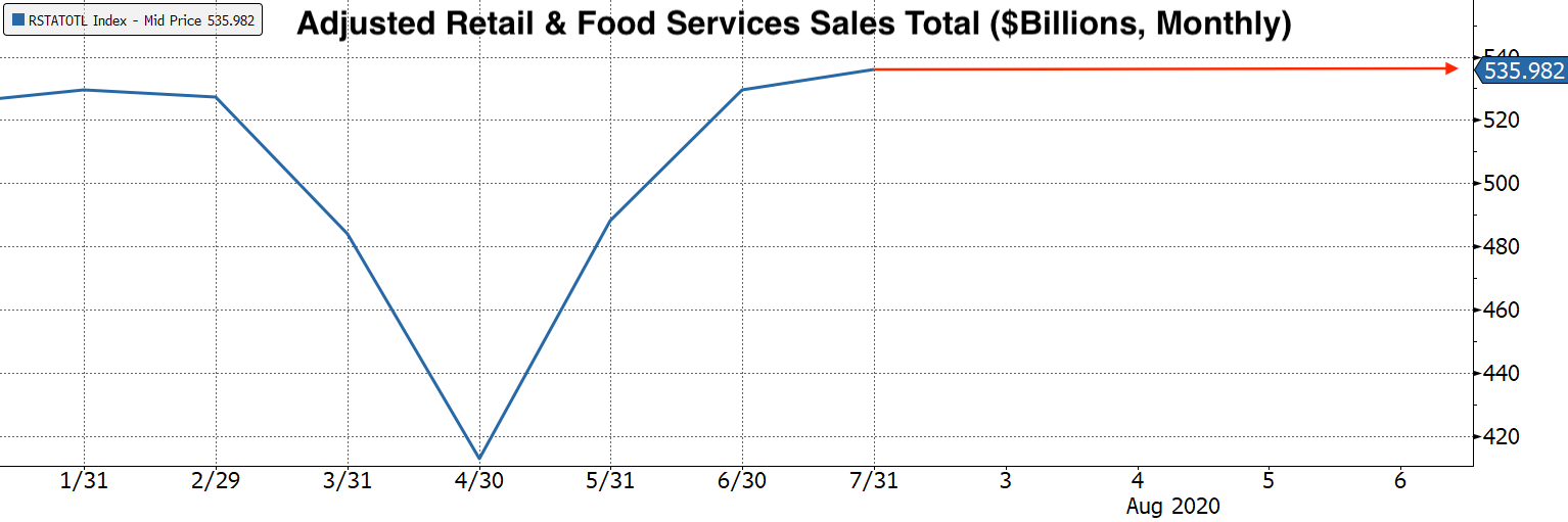 Real Vision Blog - Chart: Adjusted Retail & Food Services Sales Total