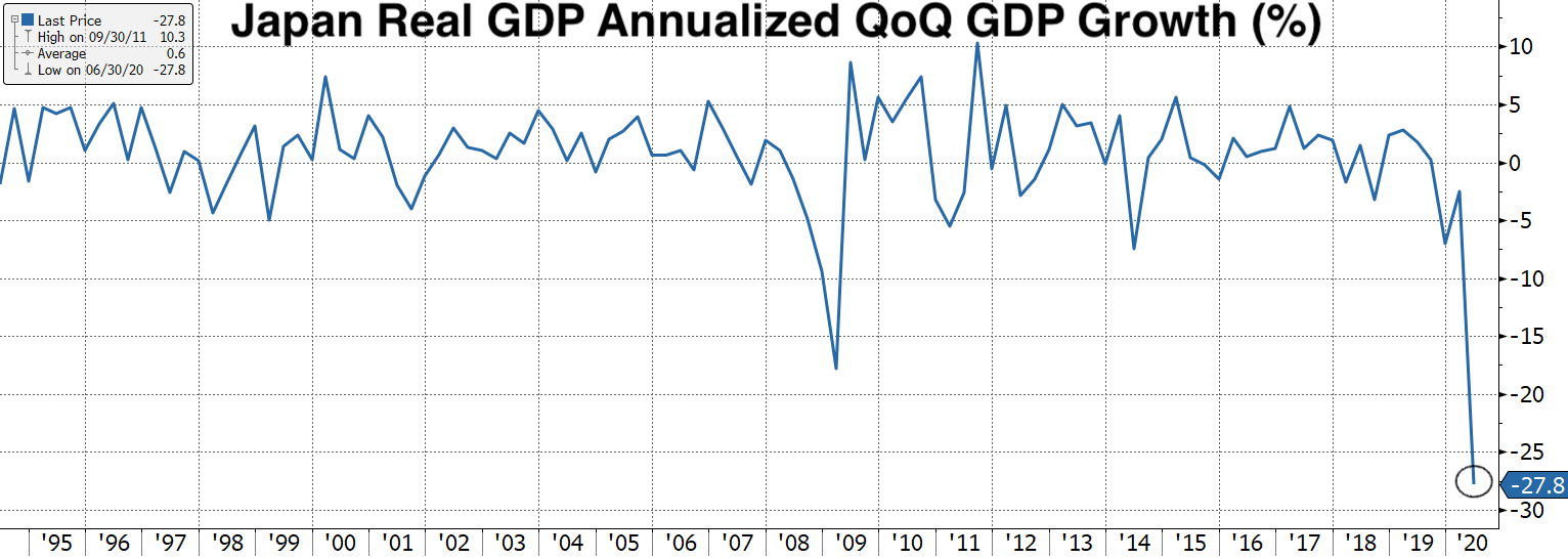 Real Vision Blog - Chart: Japan Real GDP Annualized QoQ GDP Growth