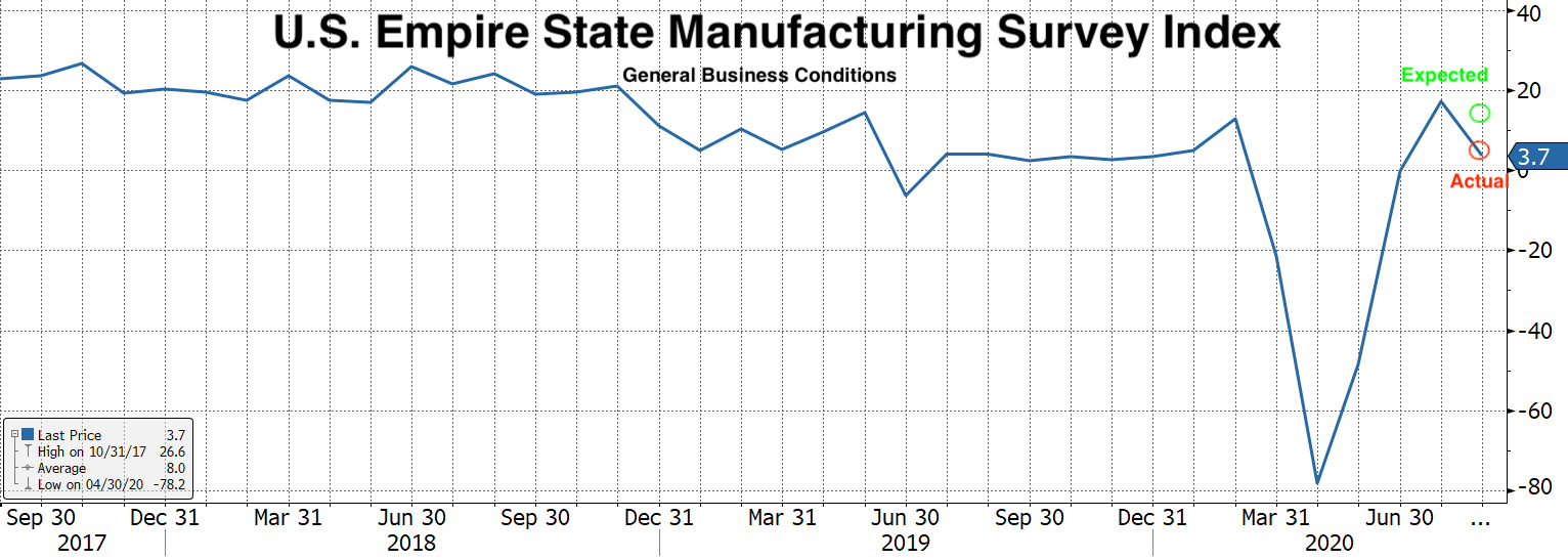 Real Vision Blog - Chart: U.S. Empire State Manufacturing Survey Index
