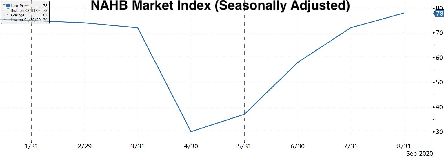 Real Vision Blog - Chart: NAHB Market Index - Seasonally Adjusted