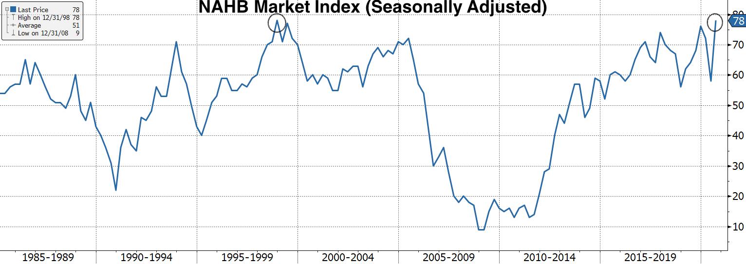 Real Vision Blog - Chart: NAHB Market Index Historical Comparison