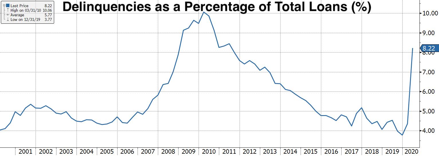 Real Vision Blog - Chart: Delinquencies as a Percentage of Total Loans