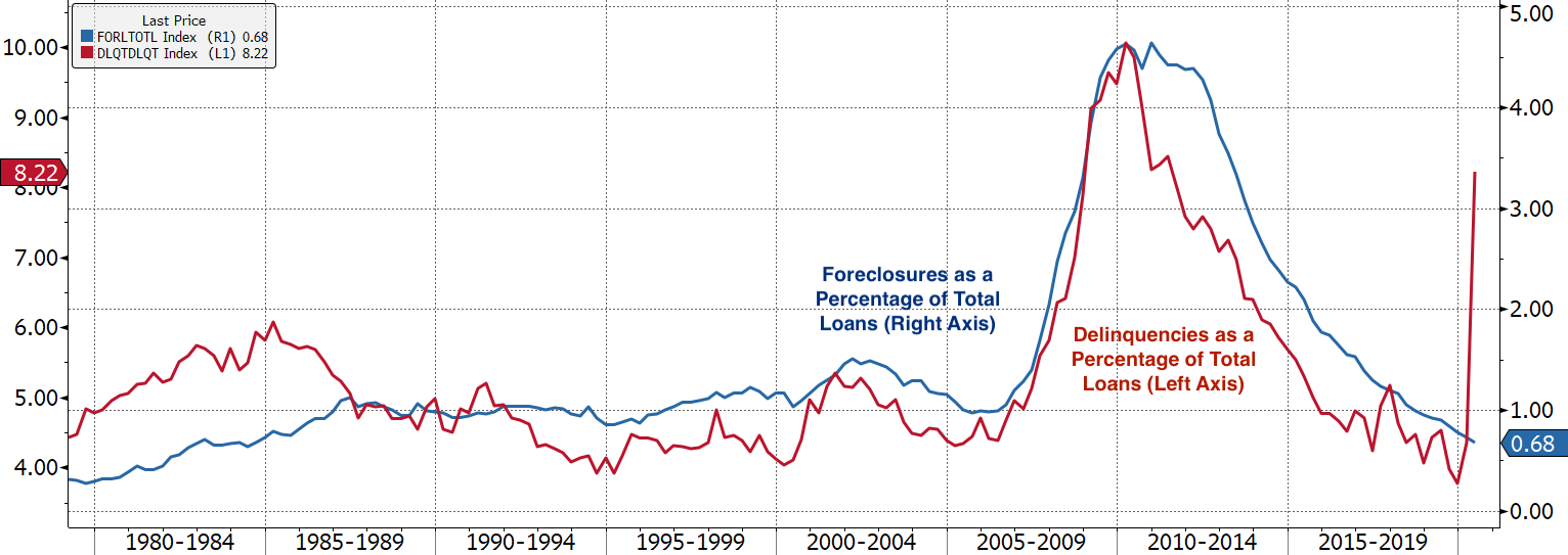 Real Vision Blog - Chart: Foreclosure and Delinquency Before