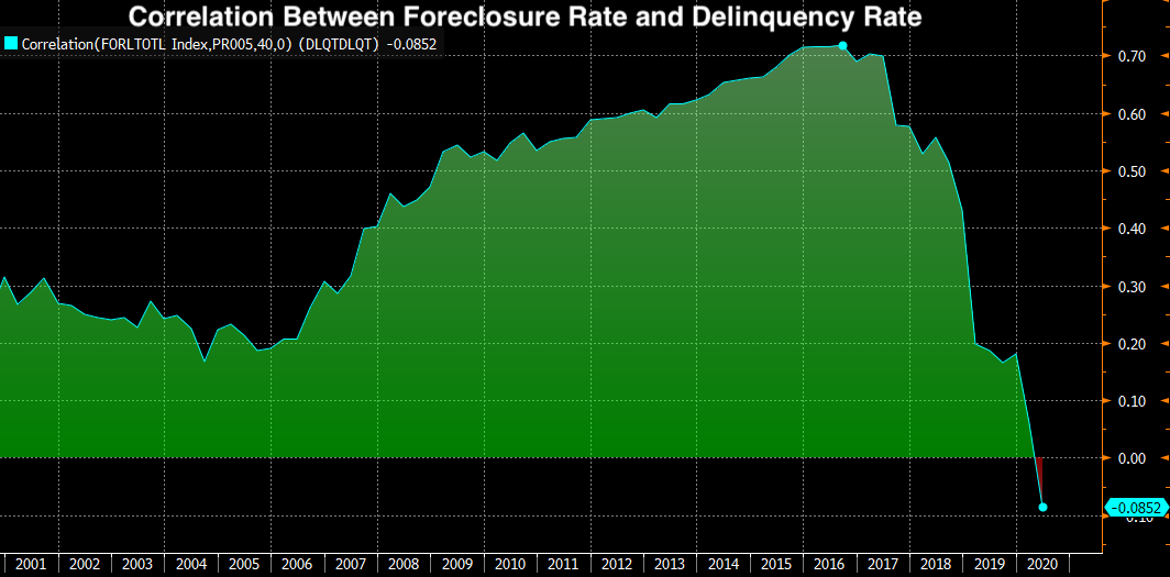 Real Vision Blog - Chart: Correlation Between Foreclosure and Delinquency Rates - Before